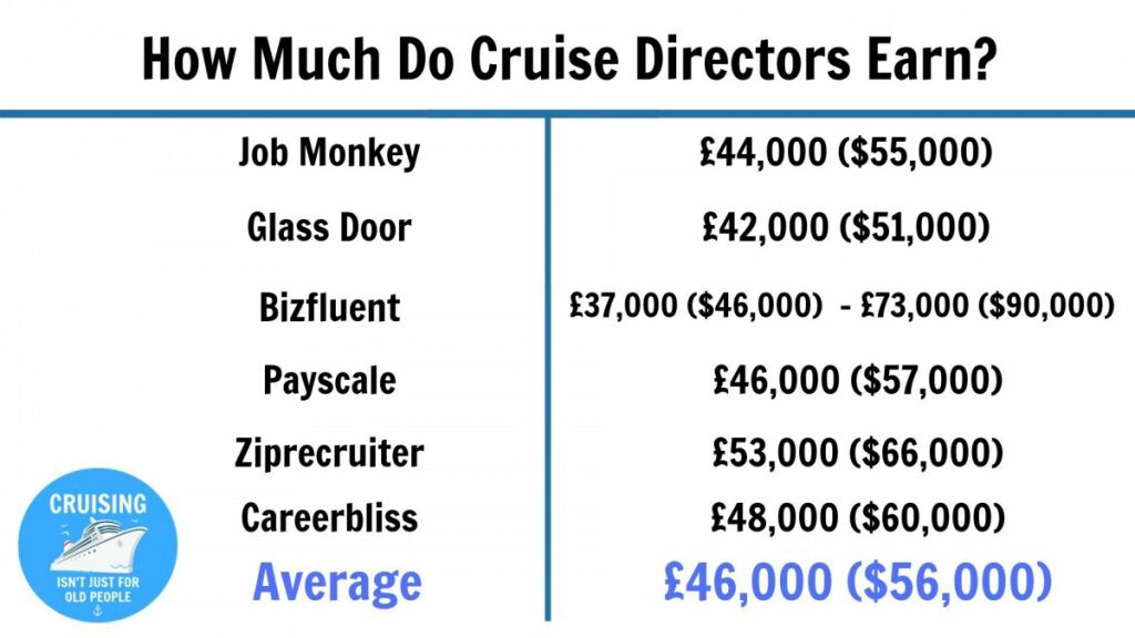 How Much Do Cruise Directors Earn?