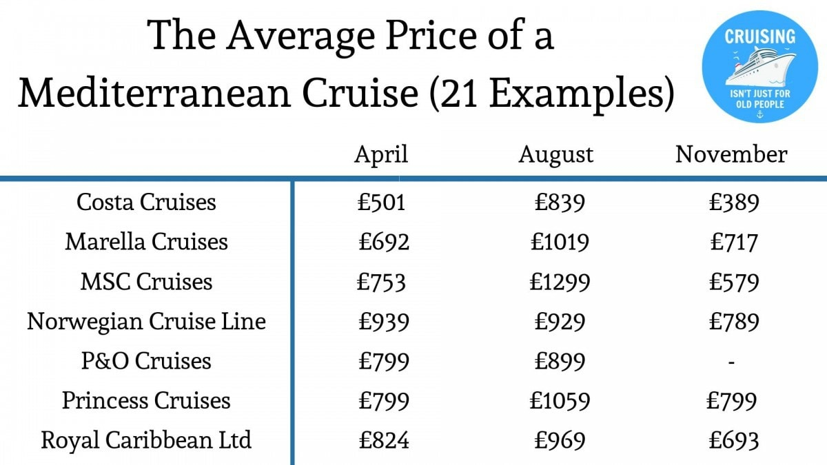 What is the average price of a mediterranean cruise