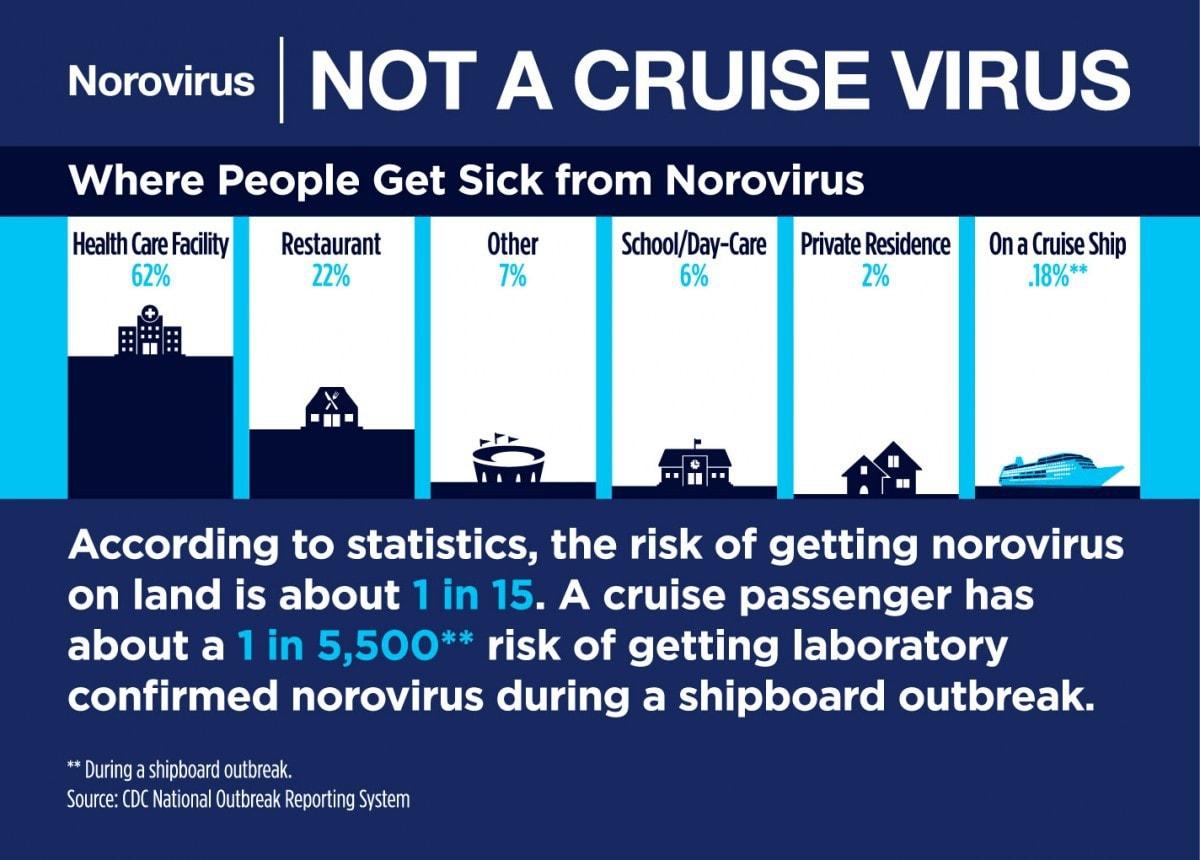 Norovirus on cruise ship stats