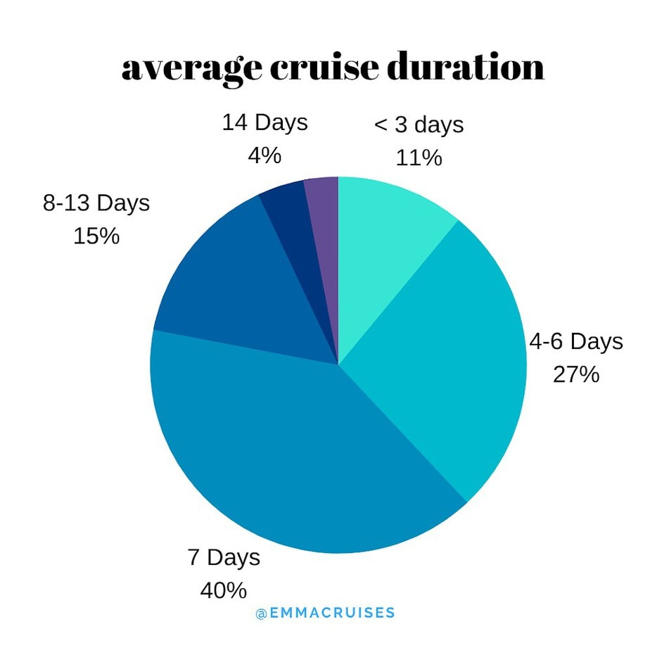 average cruise duration 7 nights