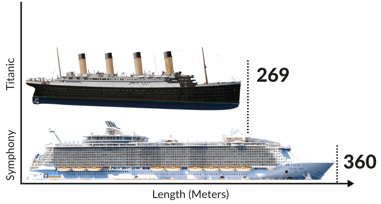 Titanic vs Modern Cruise Ship Size Comparison Chart