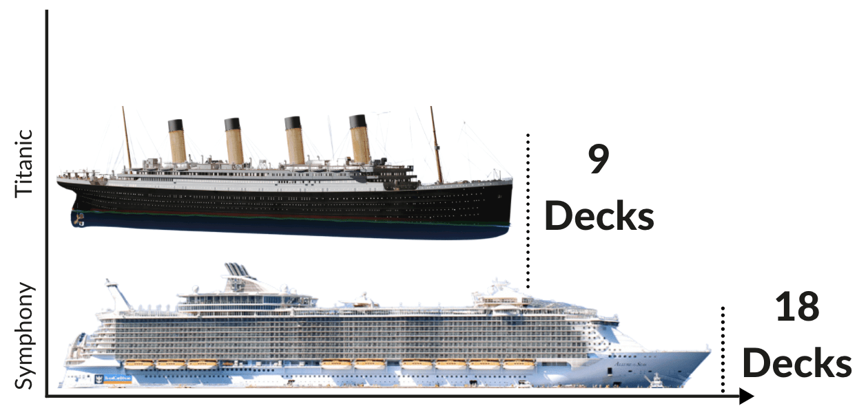 titanic vs modern cruise ship size comparison