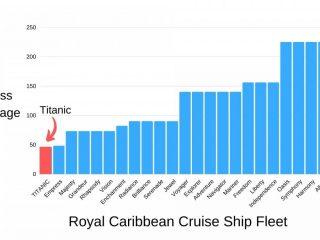 titanic cruise ship size comparison to royal caribbean fleet
