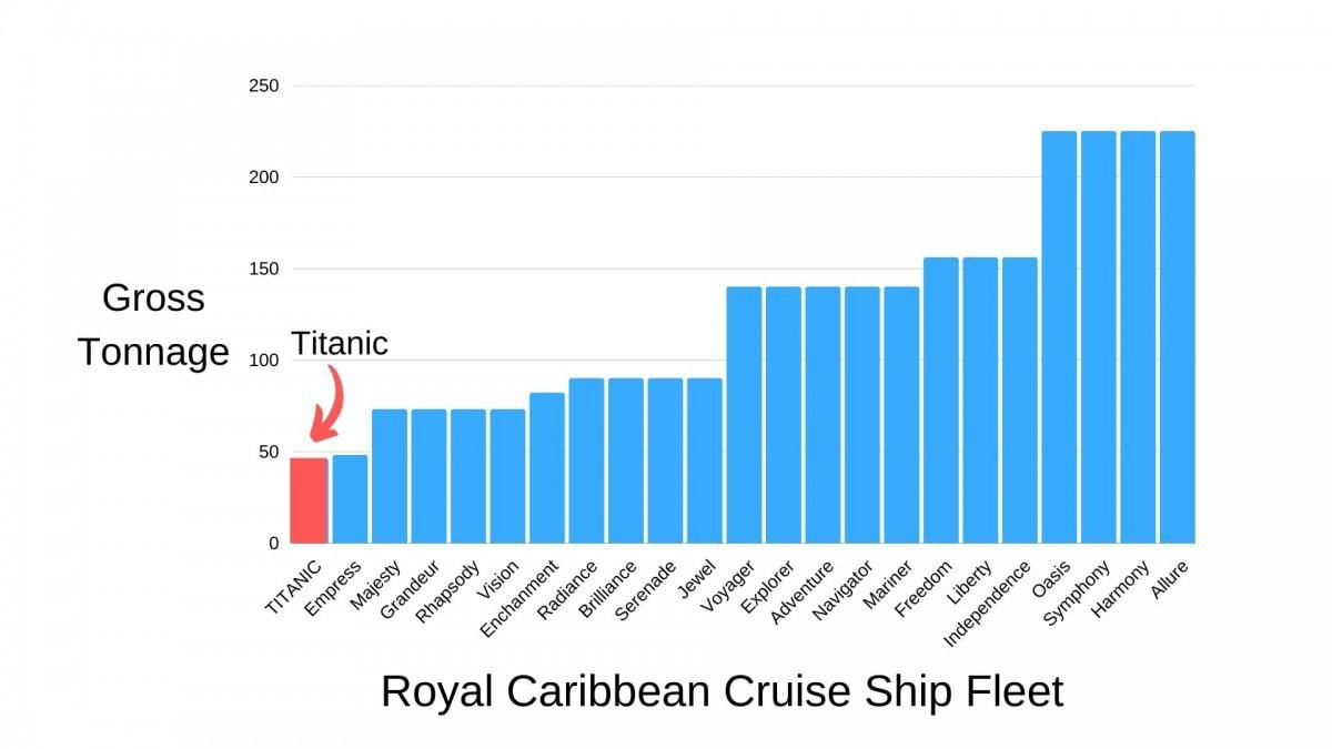 Titanic Weight Comparison Against Royal Caribbean Modern Cruise Ships