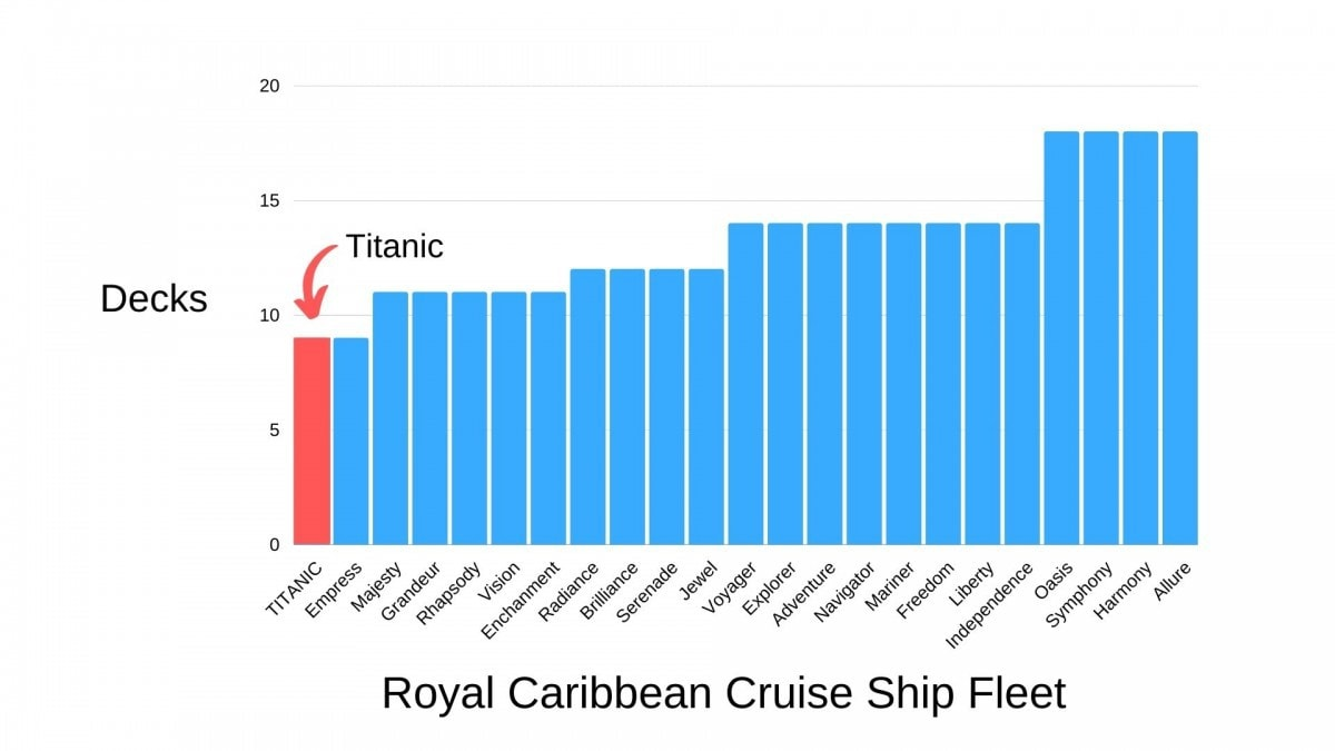 titanic deck comparison against modern cruise ships