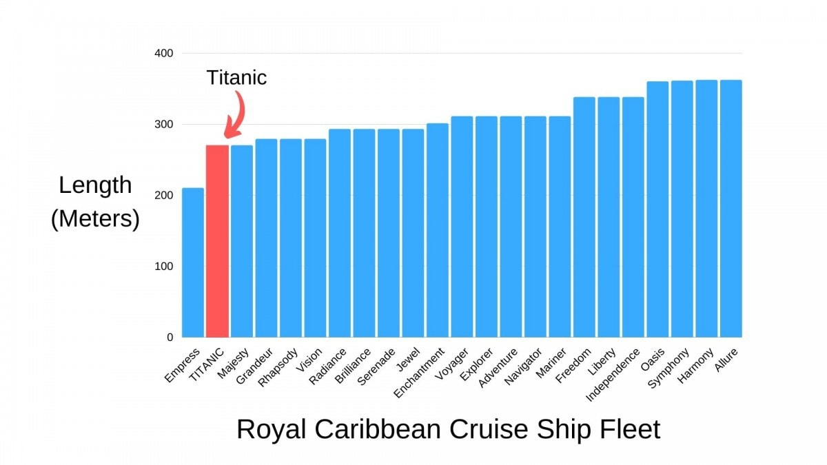 Titanic Length Comparison Against Royal Caribbean Modern Cruise Ships