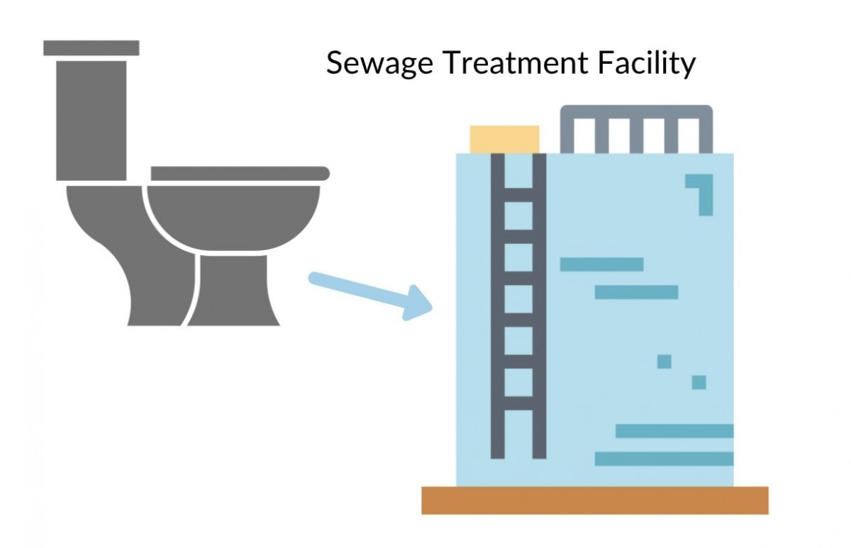 How do cruise ship toilets work? Sewage treatment facility