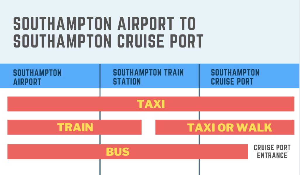 how to get from southampton airport to southampton cruise port guide taxi train bus