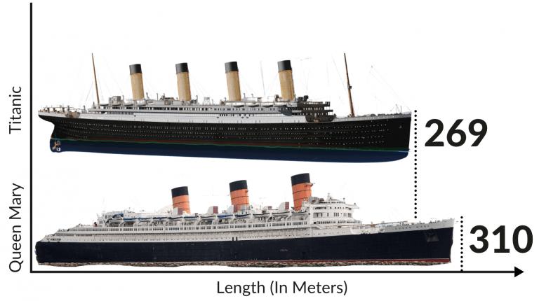 titanic vs queen mary length comparison graph