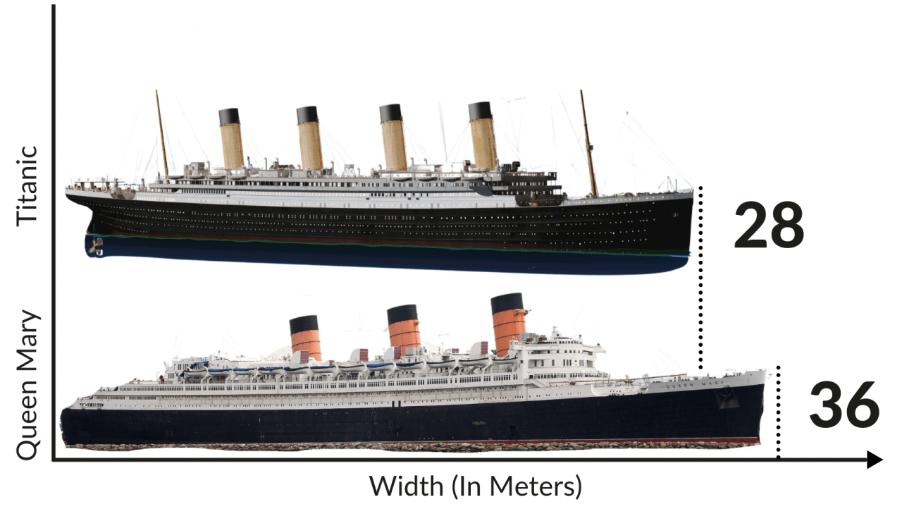 queen mary compared to titanic beam width vs