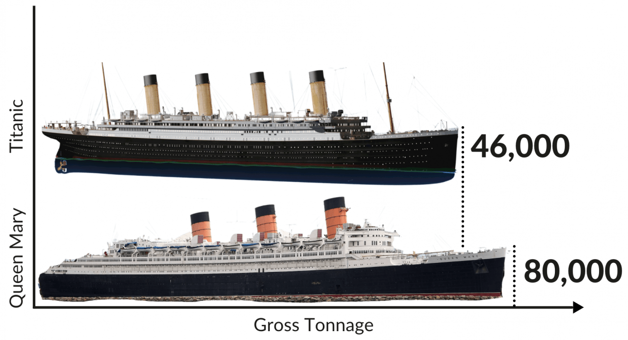 queen mary vs titanic gross tonnage comparison chart graph