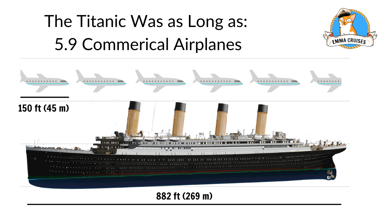 The titanic was as long as 2.9 status of 5.9 commercial airplanes, titanic size comparison