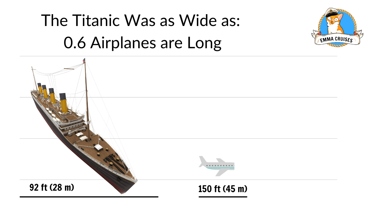 The titanic was as wide as 0.6 airplanes, titanic size comparison