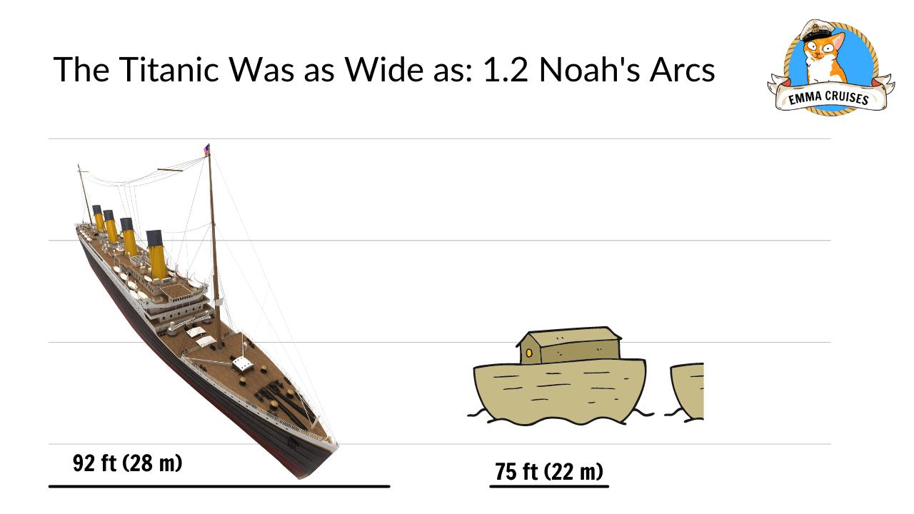 titanic size comparison the titanic was as wide as 1.2 noah's arcs