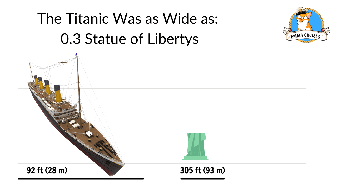 The titanic was as wide as 0.3 statue of libertys, titanic size comparison