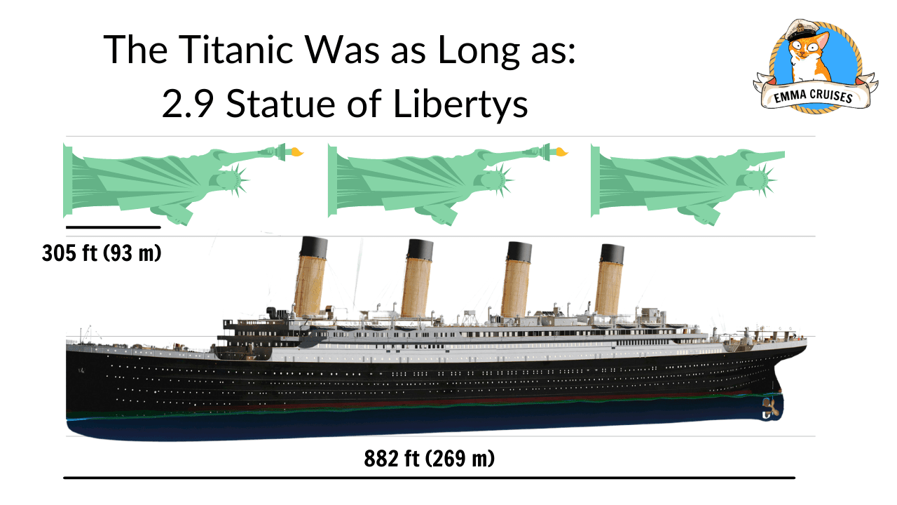 The titanic was as long as 2.9 status of libertys, titanic size comparison
