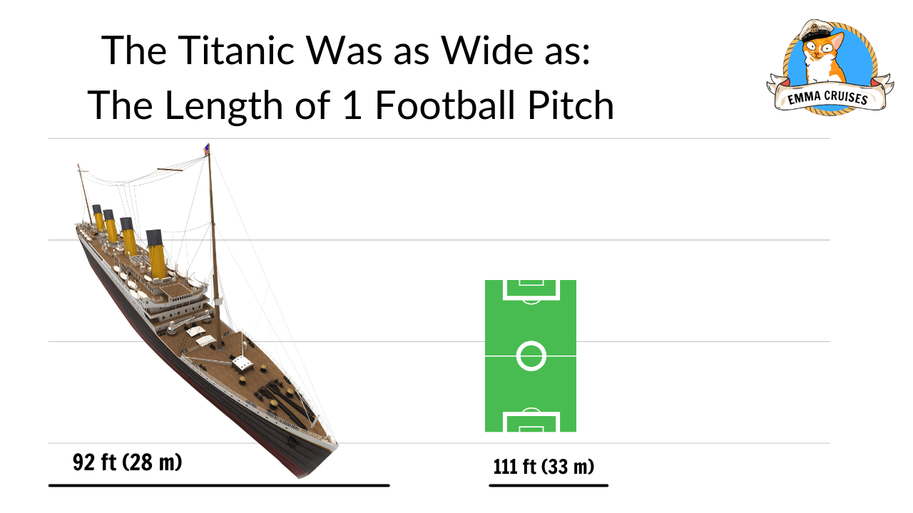 The titanic was as wide as 1 football pitch, titanic size comparison