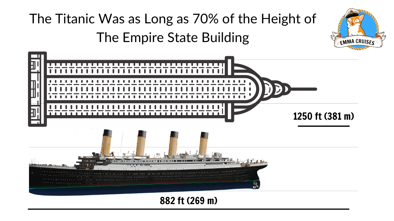 The Titanic Was as Long as 70% of the Height of The Empire State Building