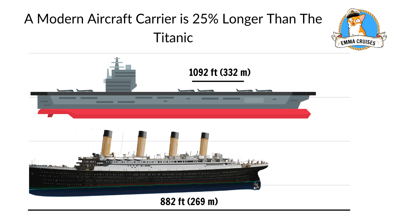 A Modern Aircraft Carrier is 25% Longer Than The Titanic