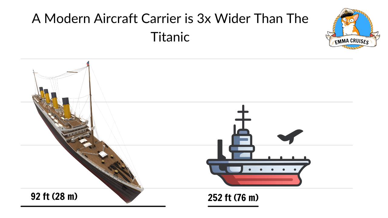 A Modern Aircraft Carrier is 3x Wider Than The Titanic