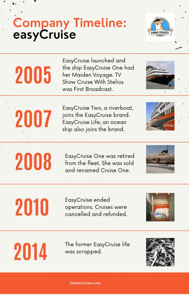 EasyCruise company timeline