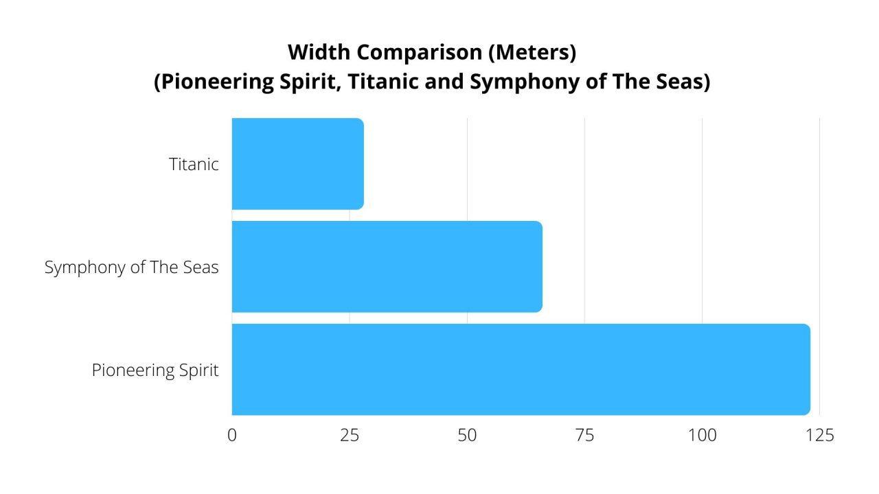 pioneering spirit width comparison titanic symphony of the seas