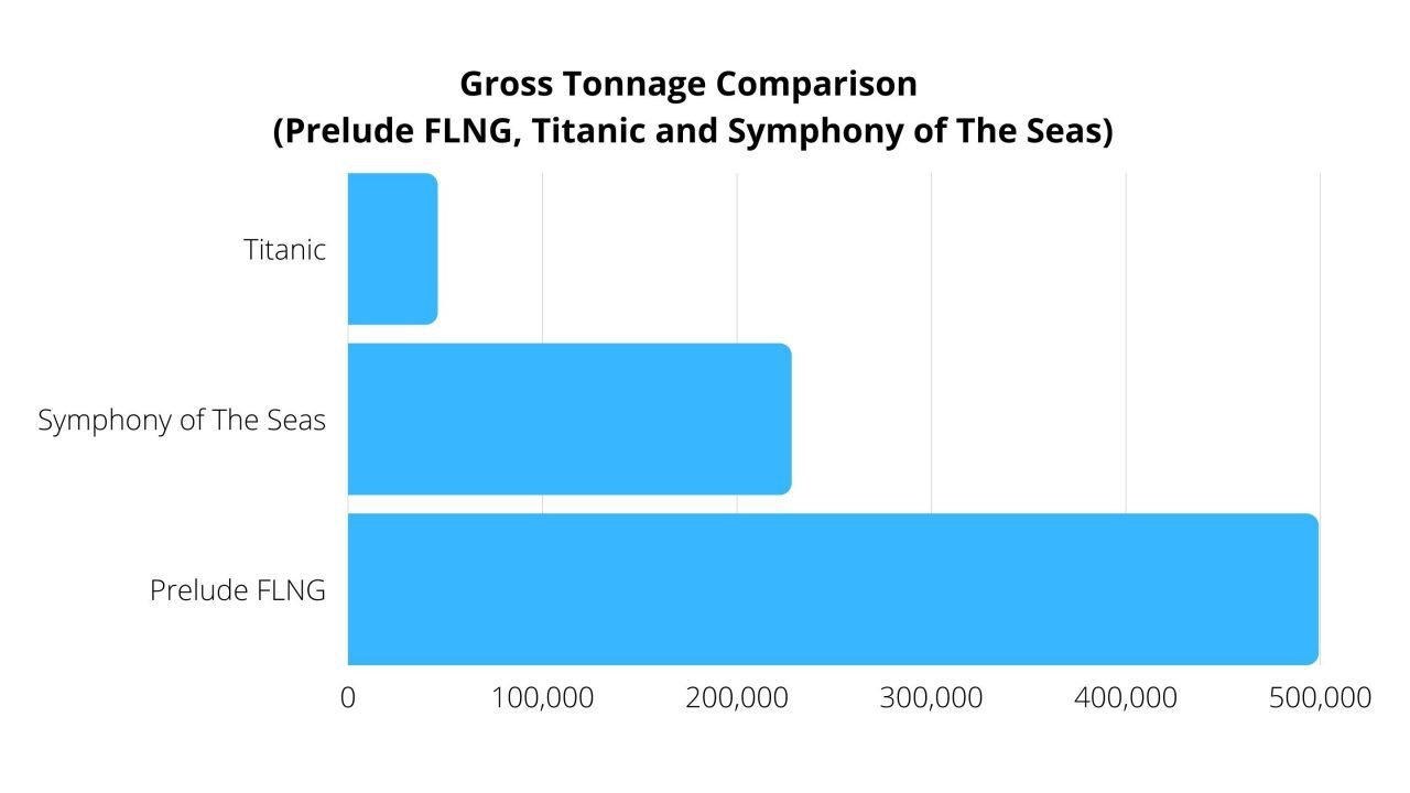 prelude flng comparison with titanic and symphony of the seas