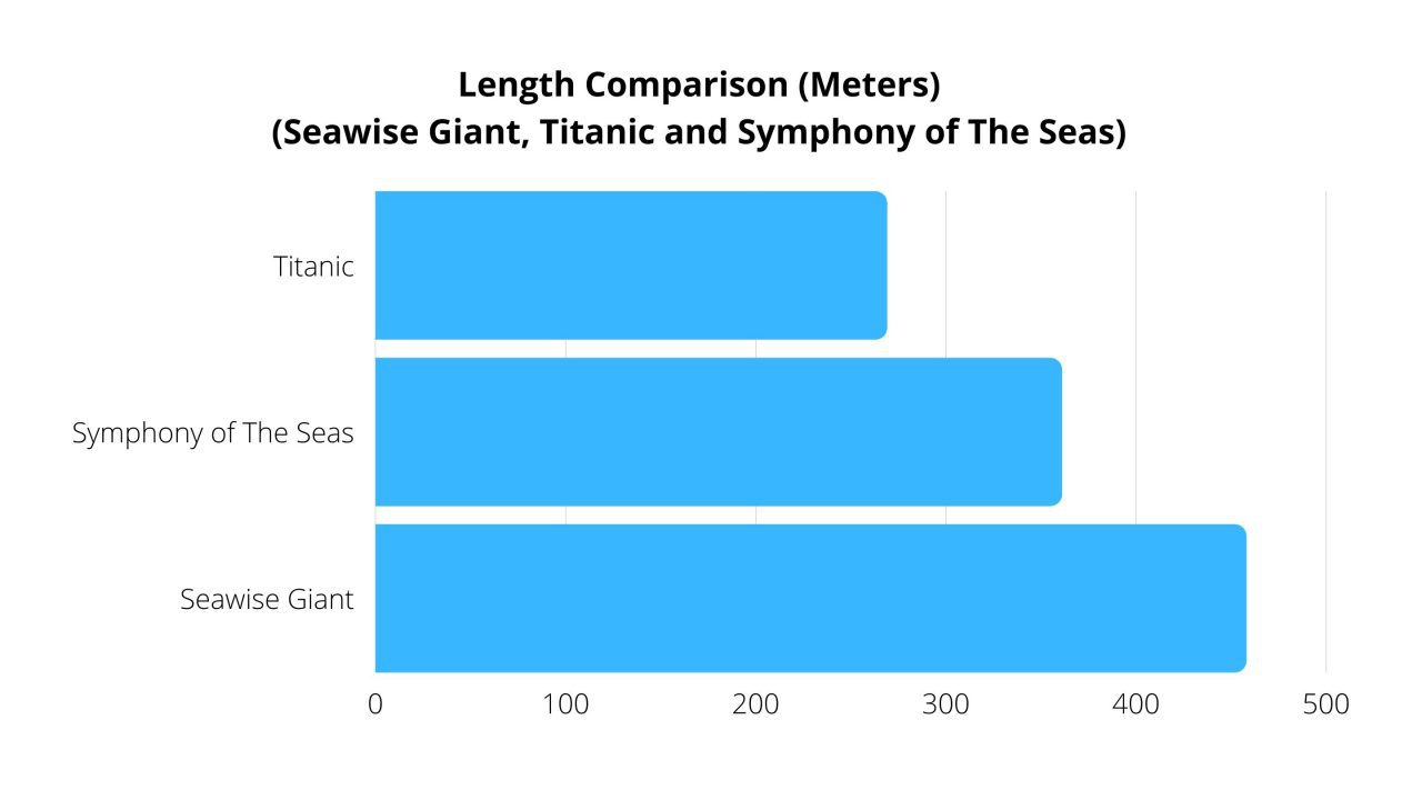 seawise giant comparison graph length titanic and symphony of the seas